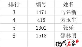 """2020年""""现代名家·华夏荣誉杯""""全国书画艺术大赛获奖名单公布!-第2张"""