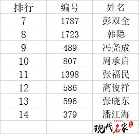 """2020年""""现代名家·华夏荣誉杯""""全国书画艺术大赛获奖名单公布!-第3张"""