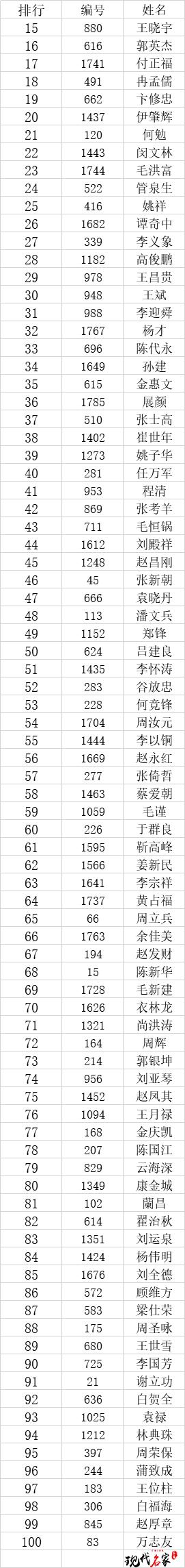 """2020年""""现代名家·华夏荣誉杯""""全国书画艺术大赛获奖名单公布!-第4张"""