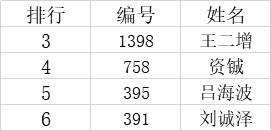 """2020年""""现代名家·华夏希望杯""""全国书画艺术大赛获奖名单公布!-第2张"""