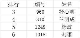 """2020年""""现代名家·绚丽华艺杯""""全国书画艺术大赛获奖名单公布!-第3张"""