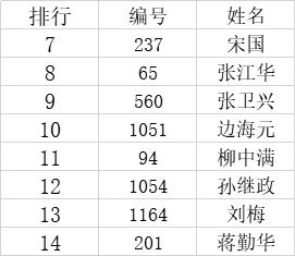 """2020年""""现代名家·绚丽华艺杯""""全国书画艺术大赛获奖名单公布!-第4张"""