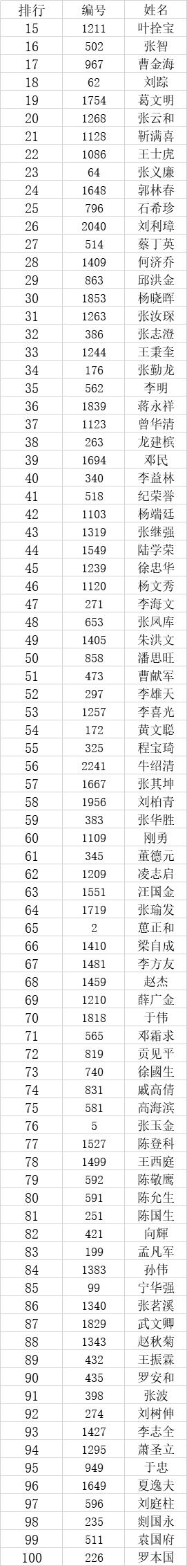 """2020年""""现代名家·绚丽华艺杯""""全国书画艺术大赛获奖名单公布!-第5张"""