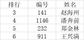 """2020年""""现代名家·盛丹青杯""""全国书画艺术大赛获奖名单公布!-第3张"""