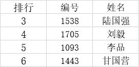 """2020年""""现代名家·当代书香杯""""全国书画艺术大赛获奖名单公布!-第3张"""