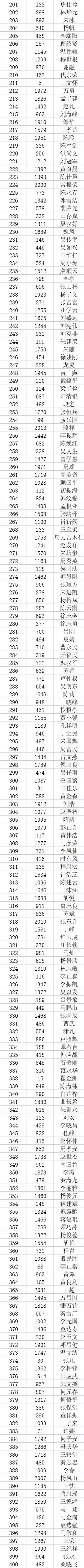 """【墨染中华杯·决赛入围名单】2021年""""墨染中华杯""""全国书画艺术大赛决赛入围名单-第3张"""